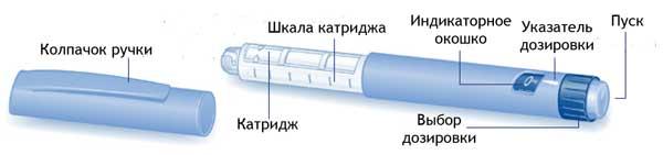 устройство шприца-ручки
